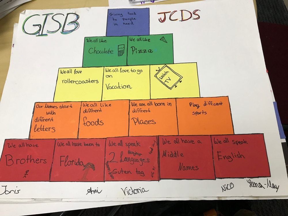 A chart made by students at JCDS and GISB.