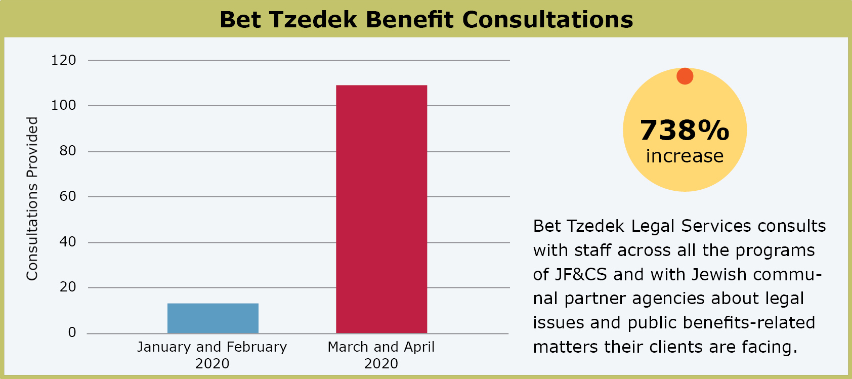 Chart showing in the increase in Bet Tzedek legal consultations since the start of COVID-19.