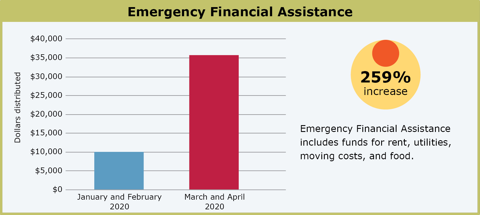 Chart showing the increase in emergency financial assistance since the start of COVID-19.