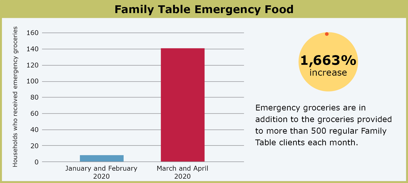 Chart showing the increase in Family Table emergency groceries since the start of COVID-19.
