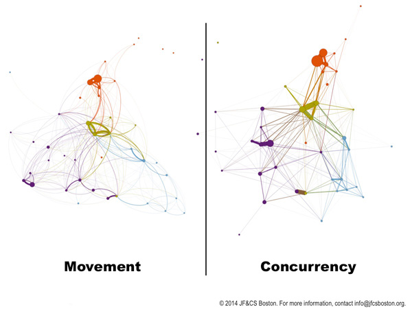 JF&CS Social Network Analysis
